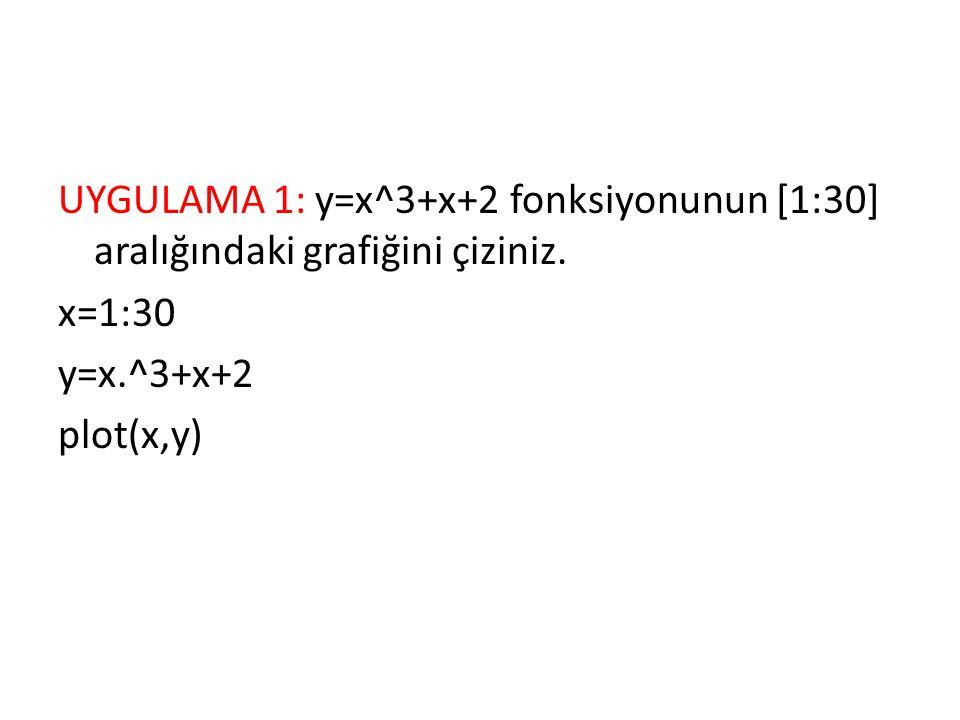 UYGULAMA 1: y=x^3+x+2 fonksiyonunun [1:30] aralığındaki grafiğini çiziniz.
